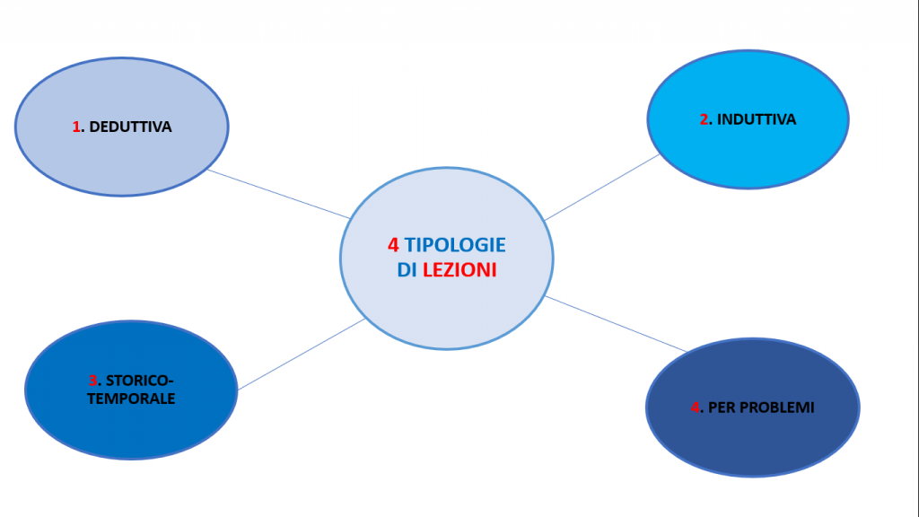 Come insegnare nei corsi di formazione: le 4 tipologie di lezione