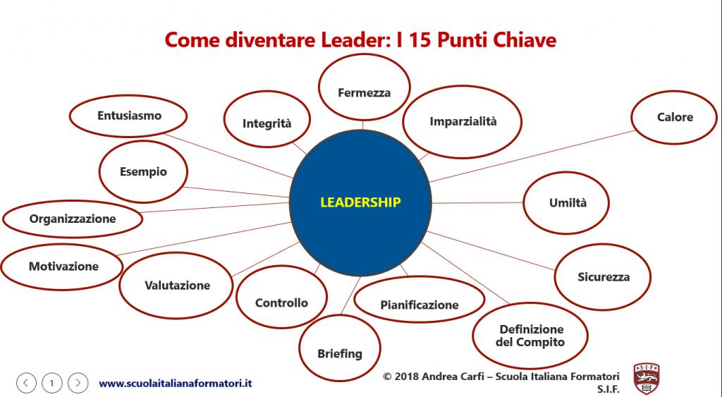 Come Diventare Leader