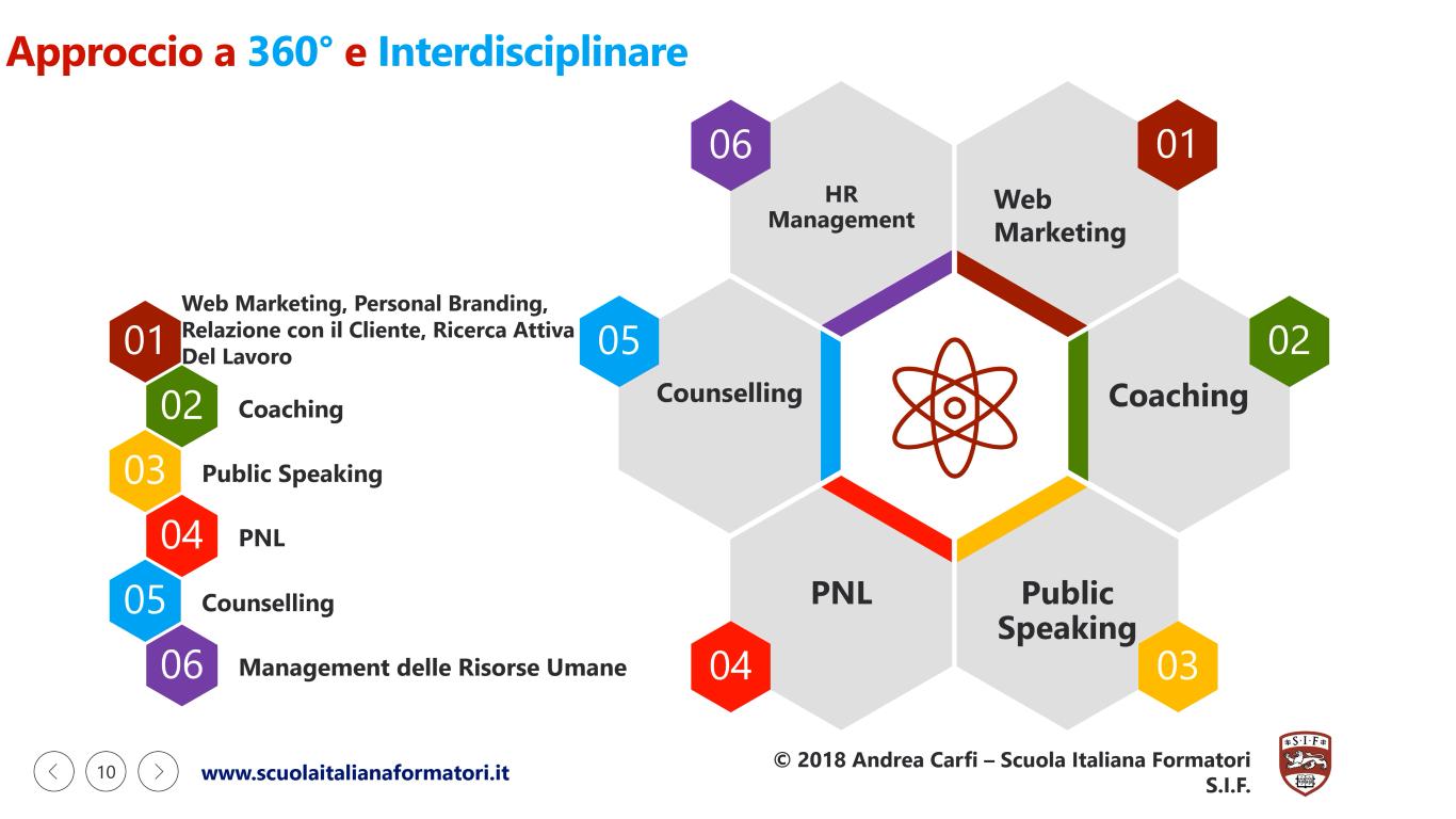 Questa è un'infografica sulla formazione completa e interdisciplinare della Scuola Italiana Formatori SIF con web marketing, coaching, public speaking, pnl, counselling, management risorse umane