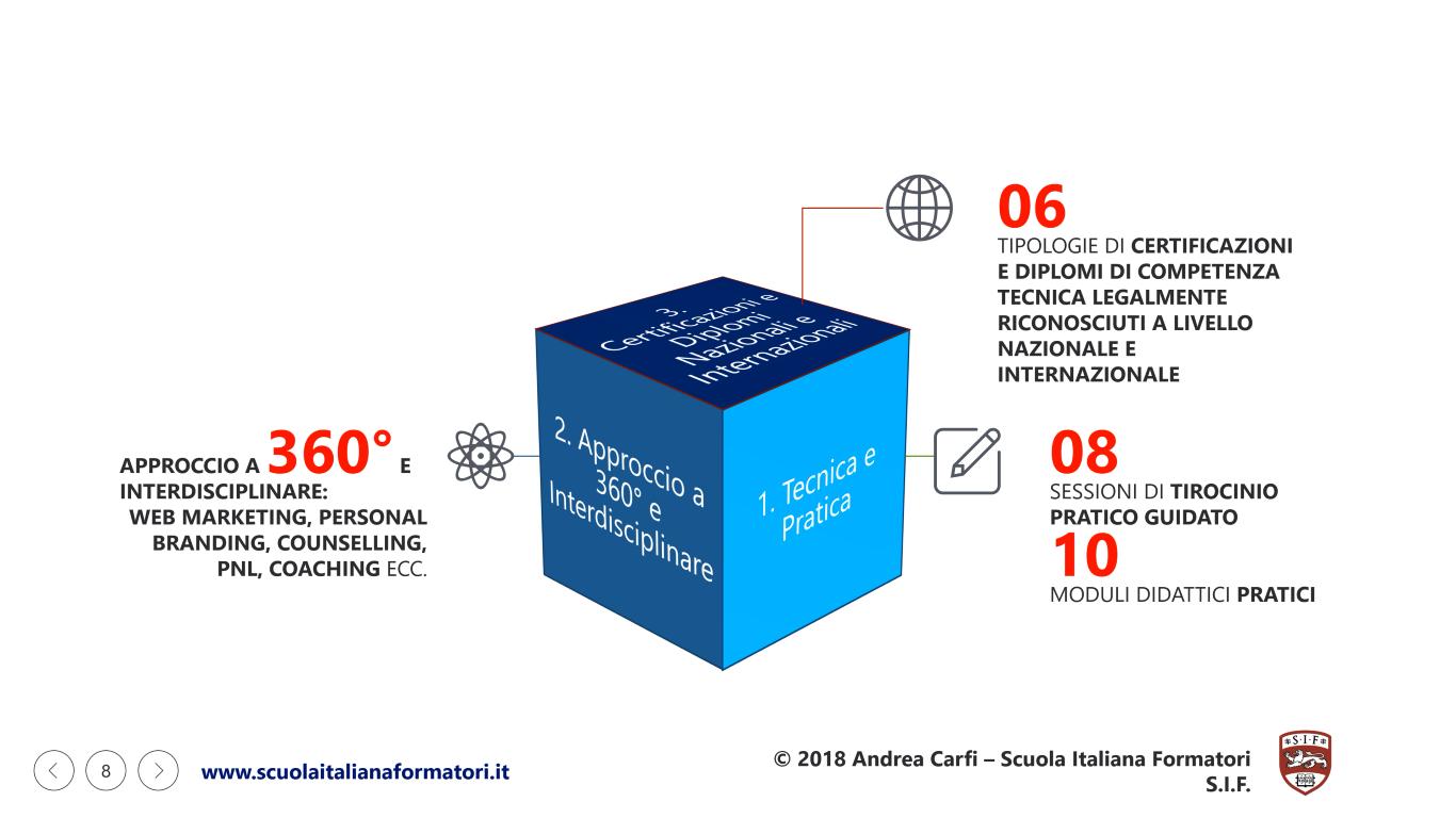 Questa è un'infografica che illustra le caratteristiche della Formazione Formatori della Scuola Italiana Formatori SIF