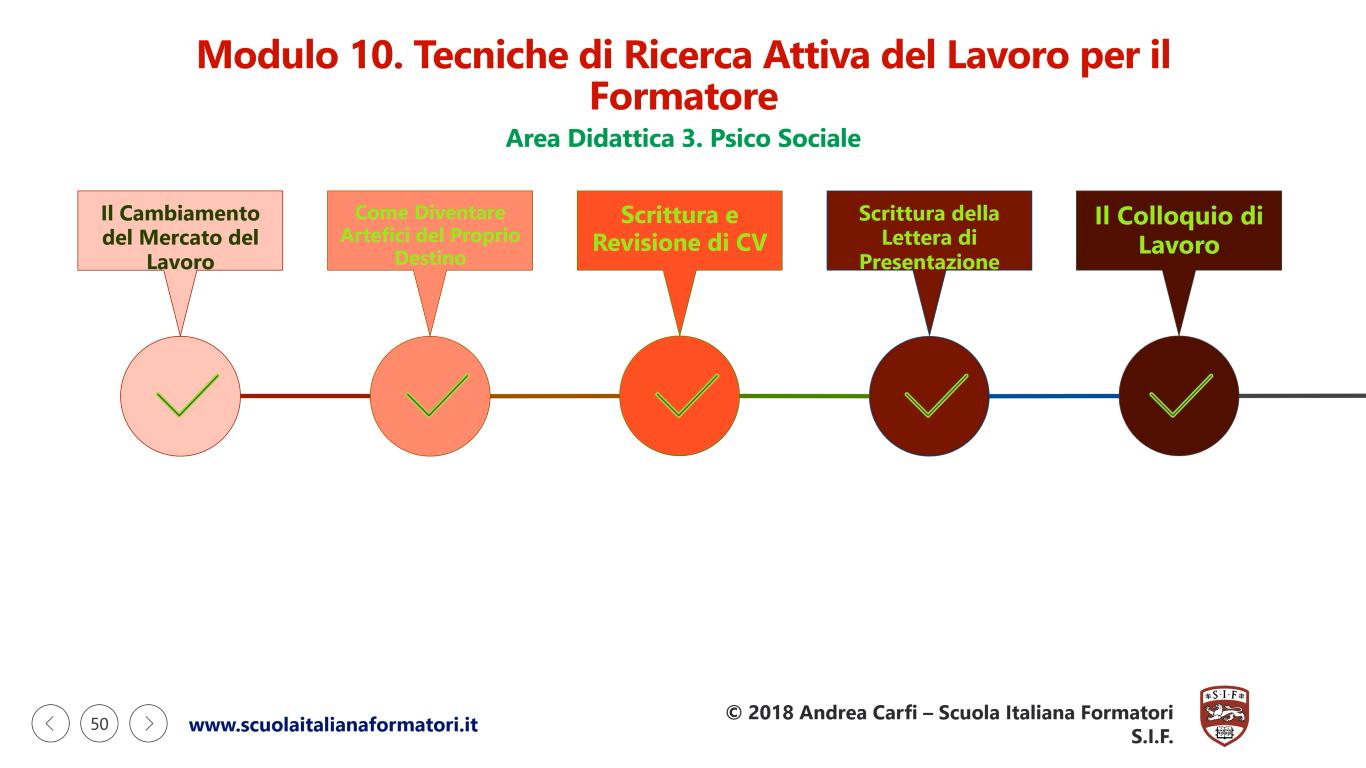 Questa è una infografica sulla prima parte del modulo didattico 10 della formazione formatori e ricerca attiva del lavoro della scuola italiana formatori SIF