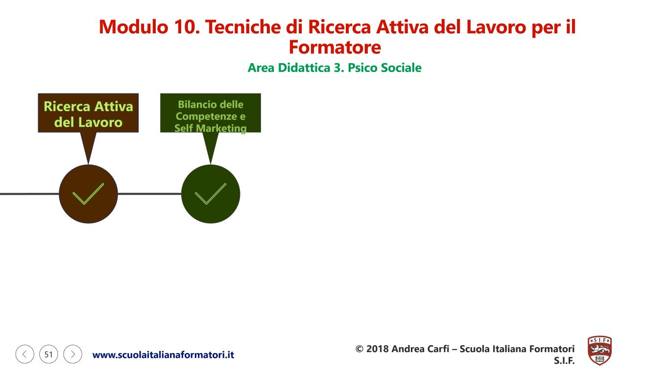 Questa è una infografica sulla seconda parte del modulo didattico 10 della formazione formatori e ricerca attiva del lavoro della scuola italiana formatori SIF