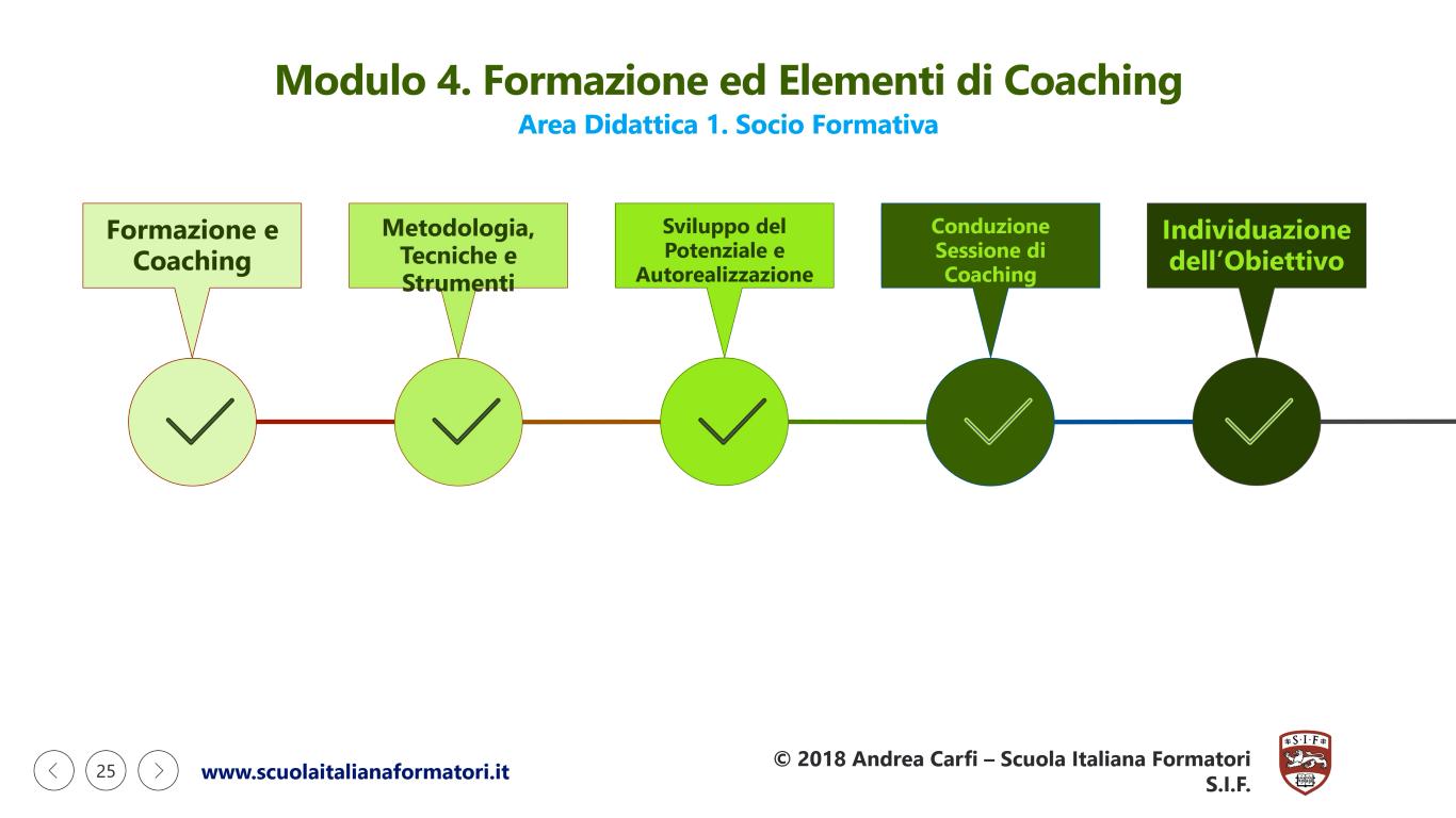 Questa è un'infografica con la prima parte del modulo didattico 4 della formazione formatori e coaching SIF