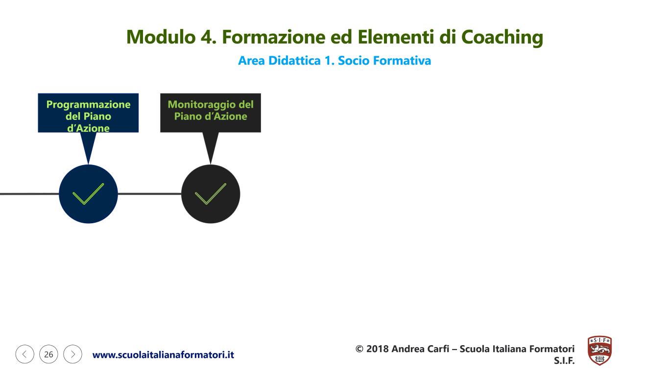 Questa è un'infografica con la seconda parte del modulo didattico 4 della formazione formatori e coaching SIF
