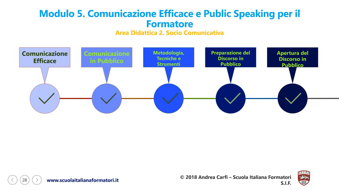 Questa è una infografica della prima parte del modulo didattico 5 della formazione formatori, public speaking e comunicazione efficace della scuola italiana formatori SIF