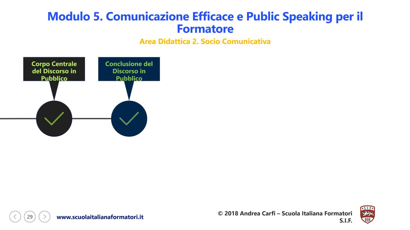 Questa è una infografica della seconda parte del modulo 5 della formazione formatori, public speaking e comunicazione efficace della scuola italiana formatori SIF