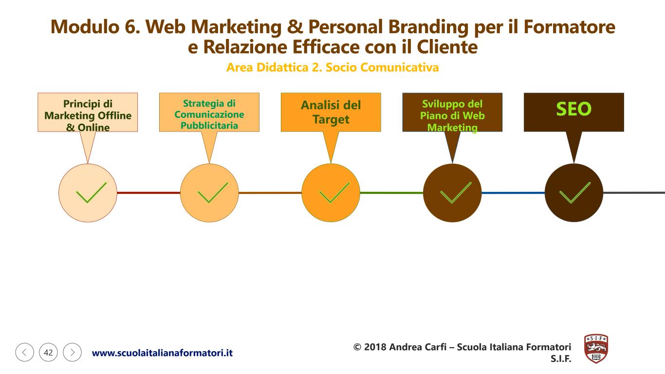 Questa è una infografica sulla prima parte del modulo didattico 6 della formazione formatori, web marketing e personal branding della scuola italiana formatori SIF
