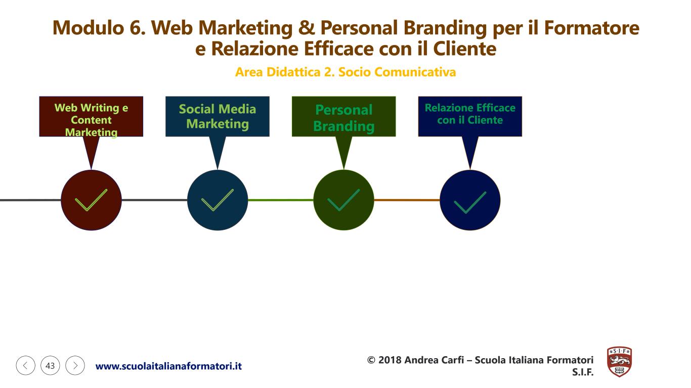 Questa è una infografica sulla seconda parte del modulo didattico 6 della formazione formatori, web marketing e personal branding della scuola italiana formatori SIF