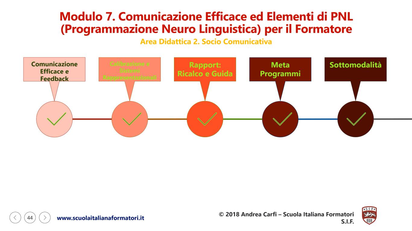 Questa è una infografica sulla prima parte del modulo didattico 7 della formazione formatori e PNL della scuola italiana formatori SIF