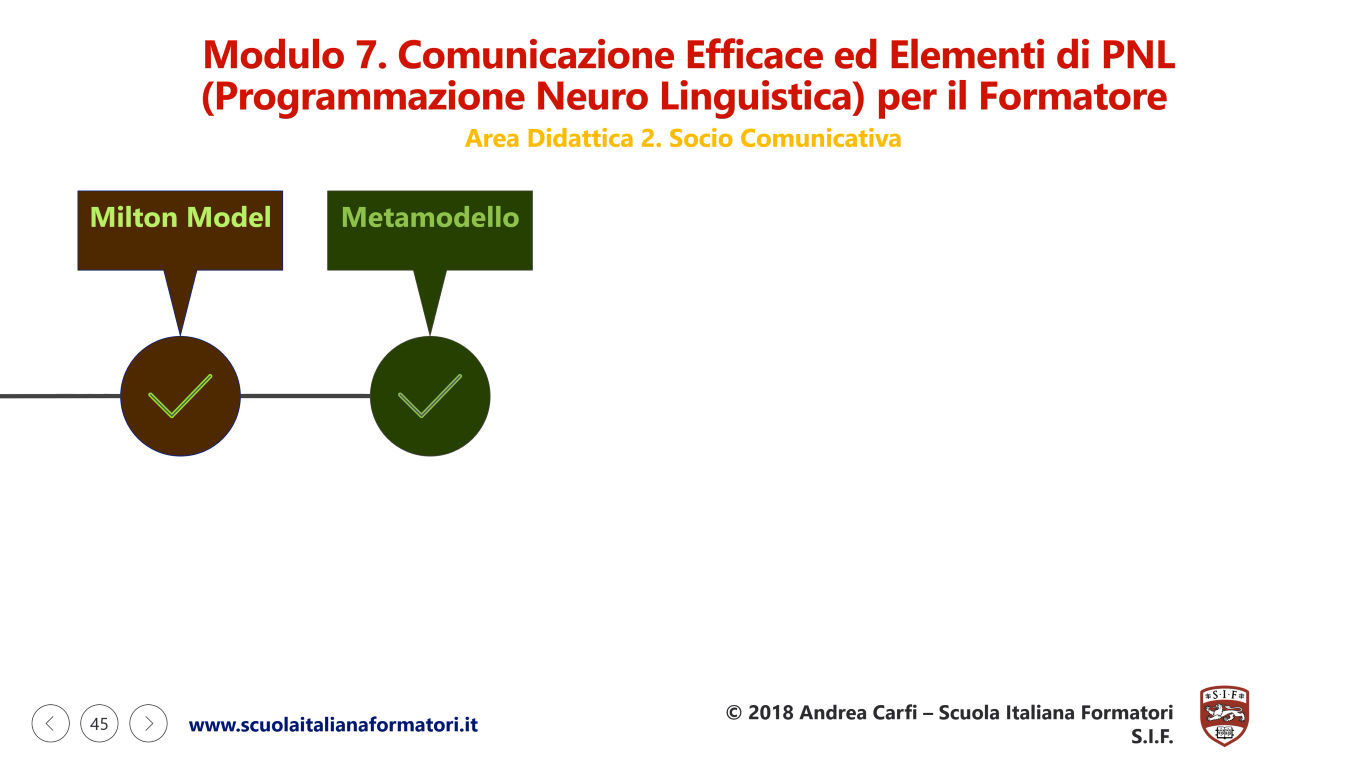 Questa è una infografica sulla seconda parte del modulo didattico 7 della formazione formatori e PNL della scuola italiana formatori SIF