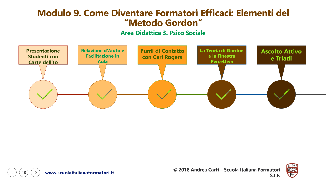 Questa è una infografica sulla prima parte del modulo didattico 9 della formazione formatori e metodo gordon della scuola italiana formatori SIF