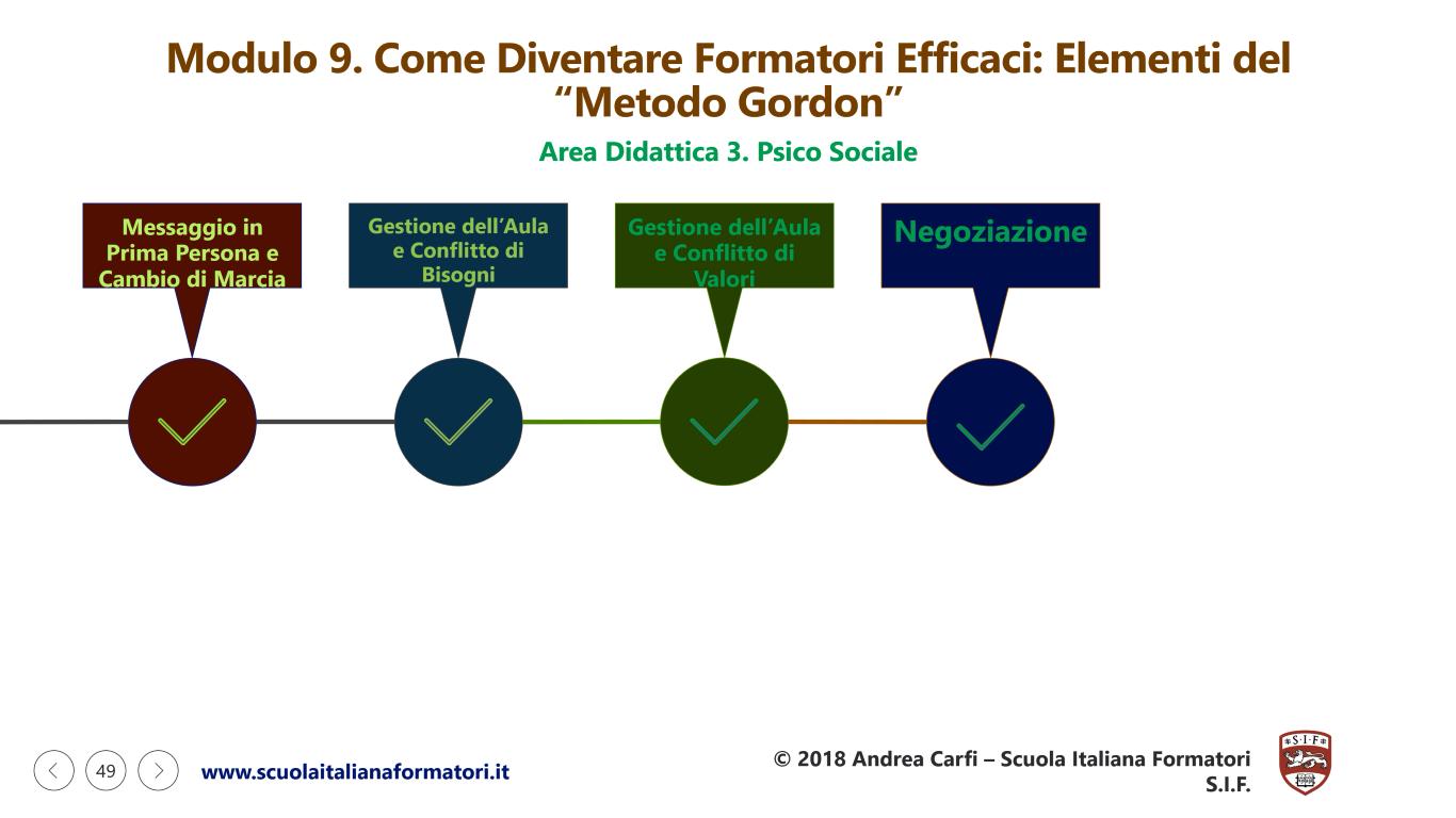 Questa è una infografica sulla seconda parte del modulo didattico 9 della formazione formatori e metodo gordon della scuola italiana formatori SIF