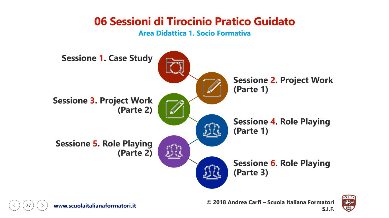 Questa è un'infografica con la prima parte delle Sessioni di Tirocinio Pratico Guidato per la Formazione Formatori SIF