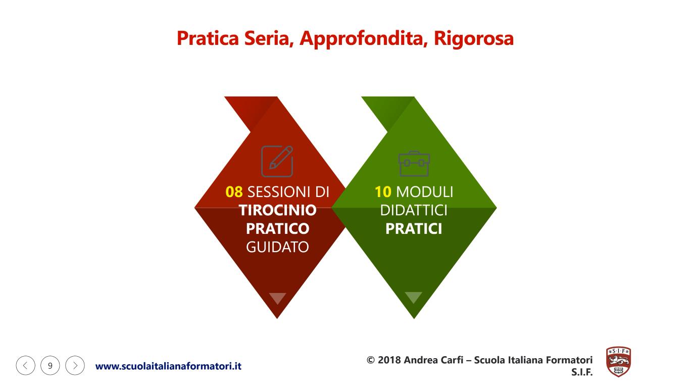 Questa è un'infografica sulla Parte Pratica della Formazione Formatori della Scuola Italiana Formatori SIF