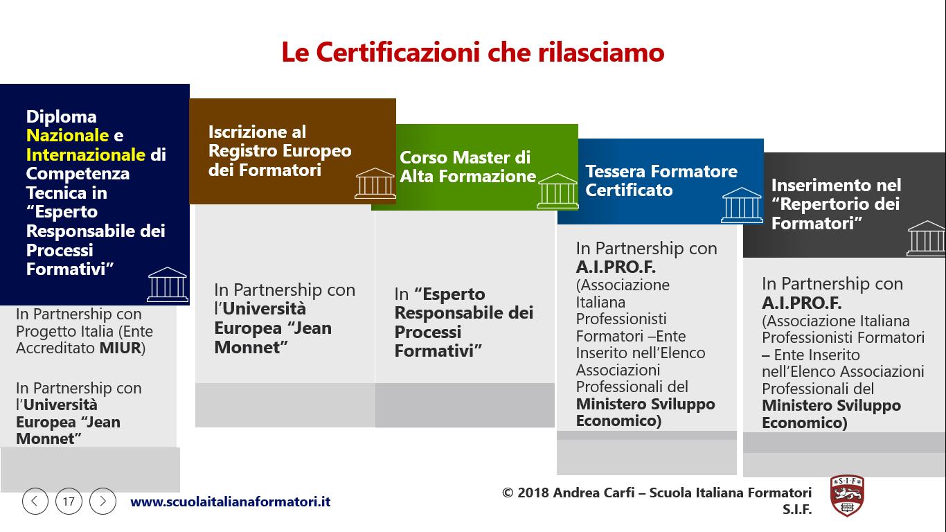 Questa è una infografica sulle Certificazioni Formazione Formatori Scuola Italiana Formatori
